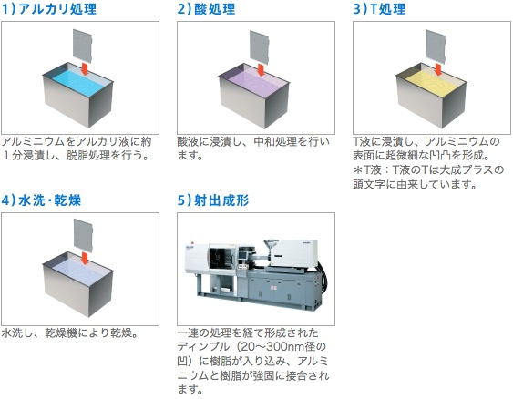 taisei-plus_nmt_process_image.jpg