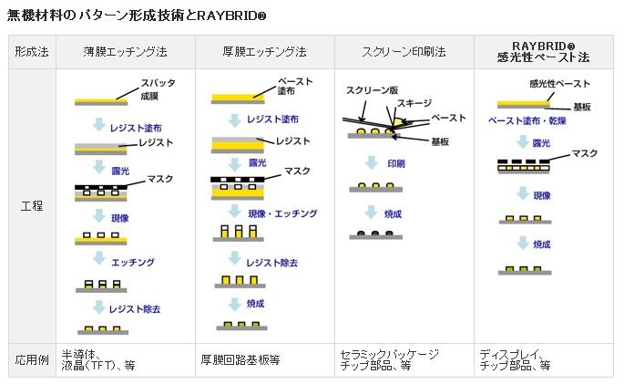 toray_patterning_process_compare_raybrid_image.jpg