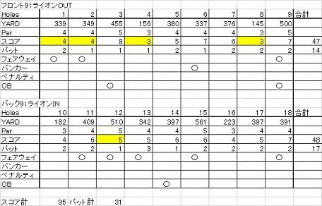北海道ゴルフ倶楽部20140726