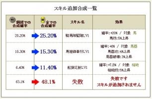 序 原田 スキルテーブル1