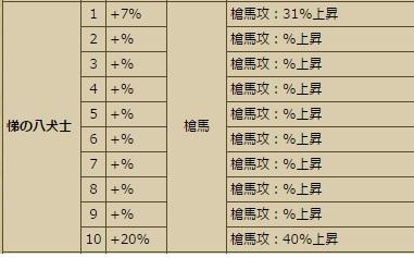 犬田テーブル2