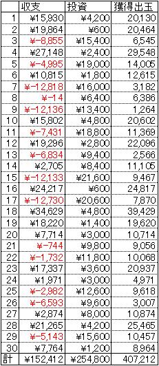CR中森明菜 歌姫伝説 ~情熱EDITION~ 30日 1円 22回転