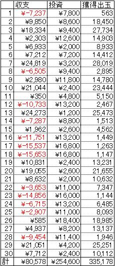 海物語アクア 30日 1円 23回転