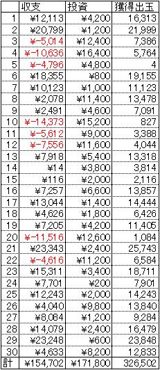 CR緋弾のアリア ライトミドル 30日 1円 21.25回転