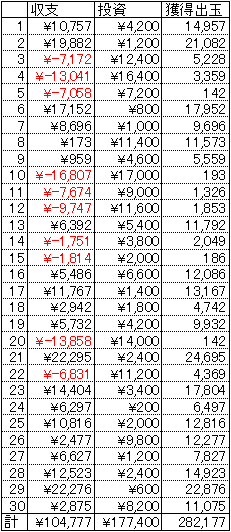 CR緋弾のアリア ライトミドル 30日 1円 19回転
