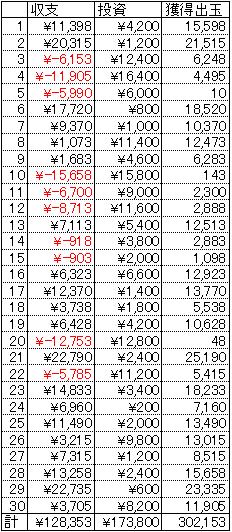 CR緋弾のアリア ライトミドル 30日 1円 20回転