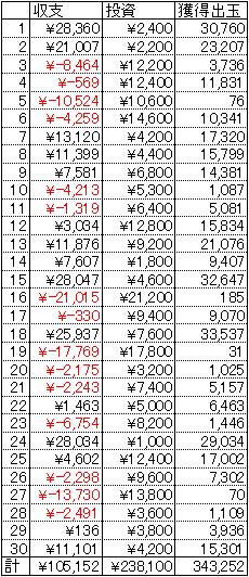 バジリスク 30日 1円 21回転