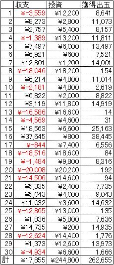CRサイコメトラーEIJI 30日 1円 21回転 2