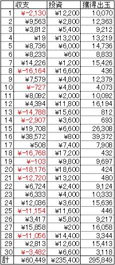 CRサイコメトラーEIJI 30日 1円 22.5回転