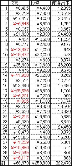 エウレカ3 30日 1円