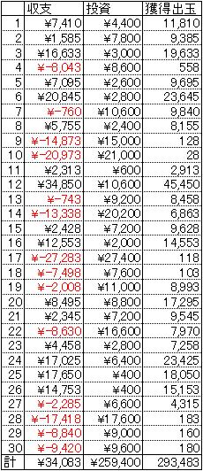 エウレカセブン 30日 1円 20回転