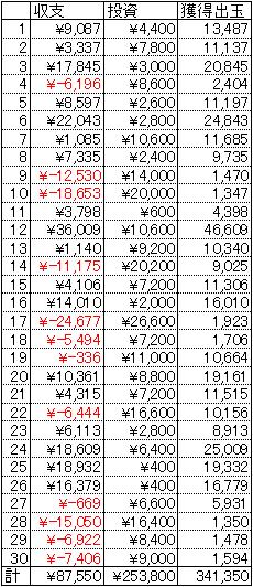 エウレカセブン 30日 1円 22回転