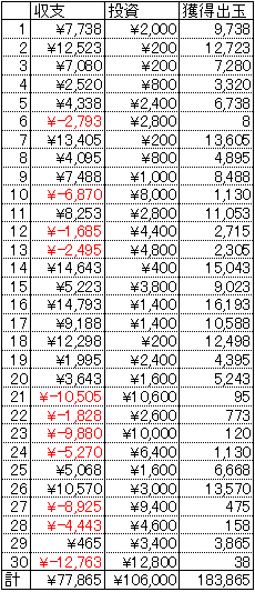 CRエヴァンゲリヲン8 甘デジ 30日 1円 20回転