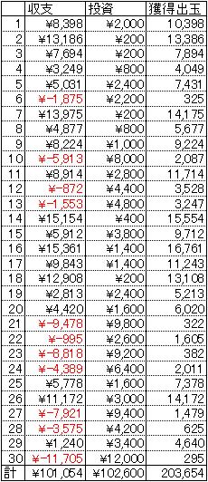 CRエヴァンゲリヲン8 甘デジ 30日 1円 21回転