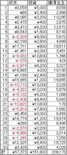 CRひぐらしのなく頃に 甘デジ 30日 1円 20回転
