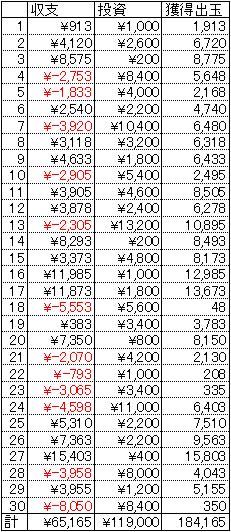 CR百花繚乱サムライガールズ 甘デジ 30日 1円 20回転