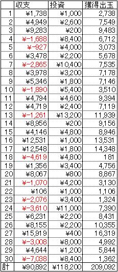 CR百花繚乱サムライガールズ 甘デジ 30日 1円 21回転