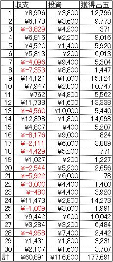 CR一騎当千SS2 甘デジ 30日 1円 22.5回転