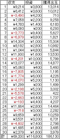 CR一騎当千SS2 甘デジ 30回転 1円 23回転