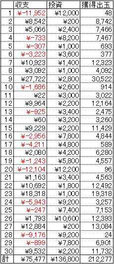 仮面ライダーV3 甘デジ 30日 1円 19回転