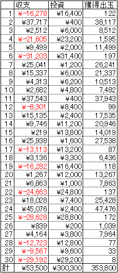 CRぱちんこキン肉マン 30日 1円 19回転
