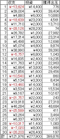 CRぱちんこキン肉マン 30日 1円 21回転