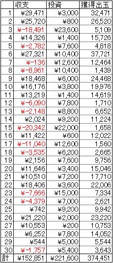 CRルパン三世 消されたルパン 30日 1円 21.25回転