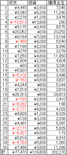 CRAスーパー海物語IN沖縄3 ASB 30日 1円 21回転