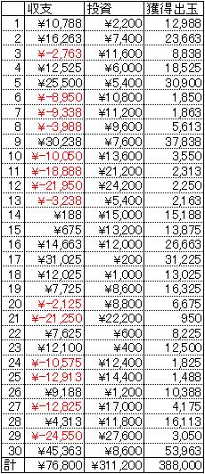 CRぱちんこ新鬼武者 30日 1円 20回転