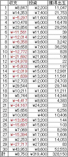 CRぱちんこ新鬼武者 30日 1円 18回転