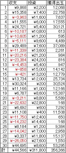CRぱちんこ新鬼武者 30日 1円 19回転