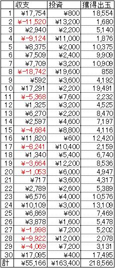 CR戦乱BurST! 30日 1円 21回転