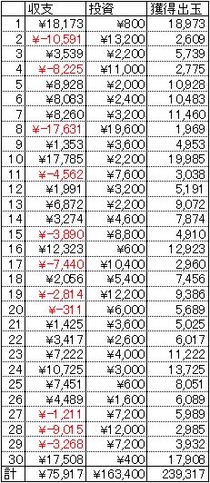 CR戦乱BurST! 30日 1円 22回転