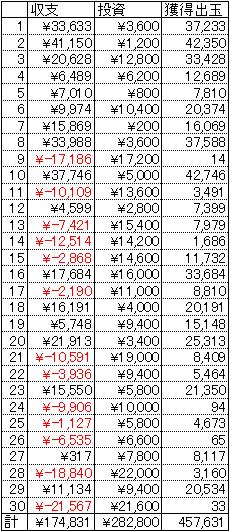 CRストリートファイターⅣ 30日 1円 21回転
