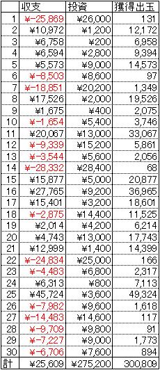 CRスーパーストリートファイターⅣ 30日 1円 19回転