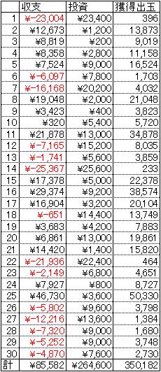 CRスーパーストリートファイターⅣ 30日 1円 21回転