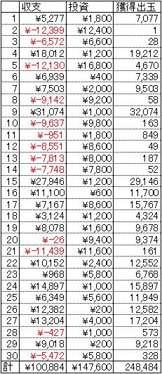 超シャカRUSH 30日 1円 19回転