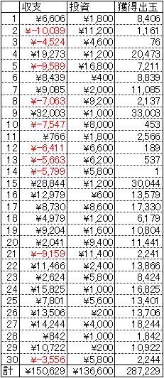 超シャカRUSH 30日 1円 21.25回転
