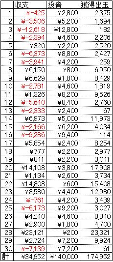 CR天誅 30日 1円 23回転