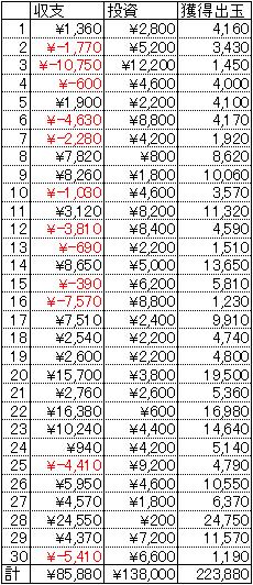 CR天誅 30日 1円 25回転
