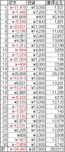 CRうる星やつら5 30日 1円 21回転