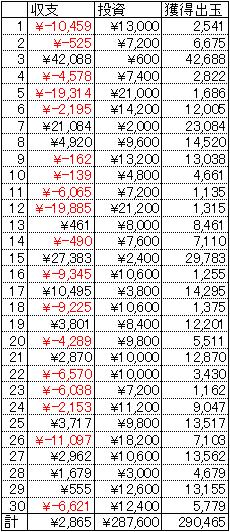 CRうる星やつら5 30日 1円 22回転