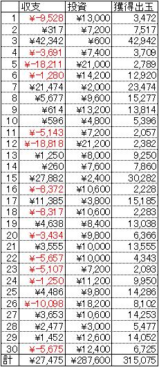 CRうる星やつら5 30日 1円 23回転