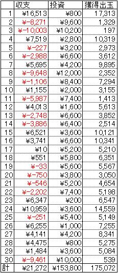CR有閑倶楽部 1円 30日 22回転