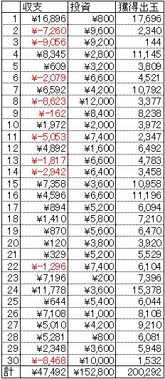 CR有閑倶楽部 1円 30日 23回転