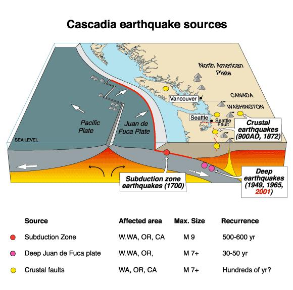 【予知】 地震学の専門家 「アメリカでM9.2~9.3、それ以上の壊滅的な大地震に襲われる危険性ありと予測」