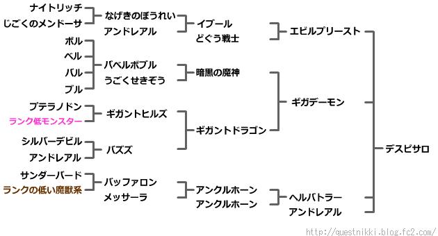 デスピサロの配合表