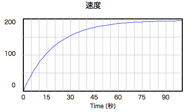 graph-fall-air-speed.png