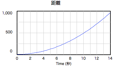 graph-fall-noair-dist.png