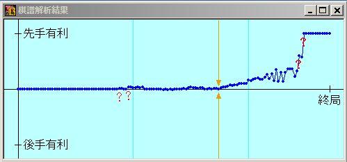 第3回将棋電王戦第4局 形勢評価グラフ
